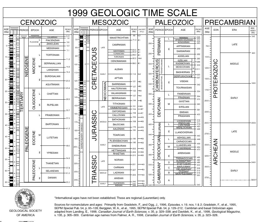 Geological Time Scale3A001A.jpg